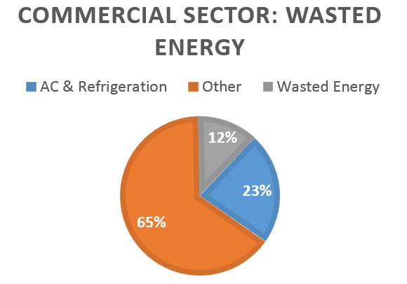 commercialsector-wasted