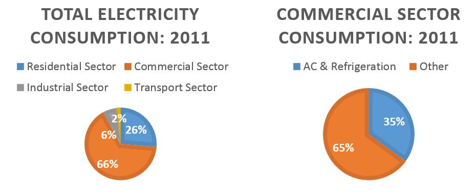 commercialsector-2011